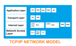 what is tcp/ip